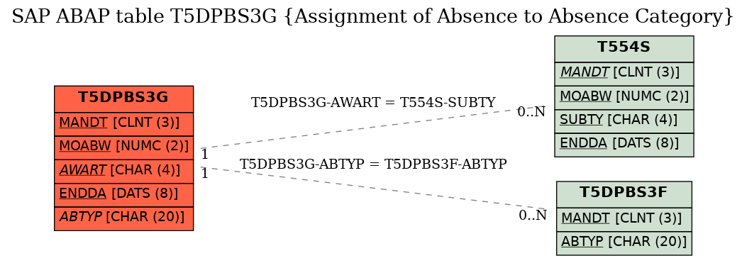 E-R Diagram for table T5DPBS3G (Assignment of Absence to Absence Category)