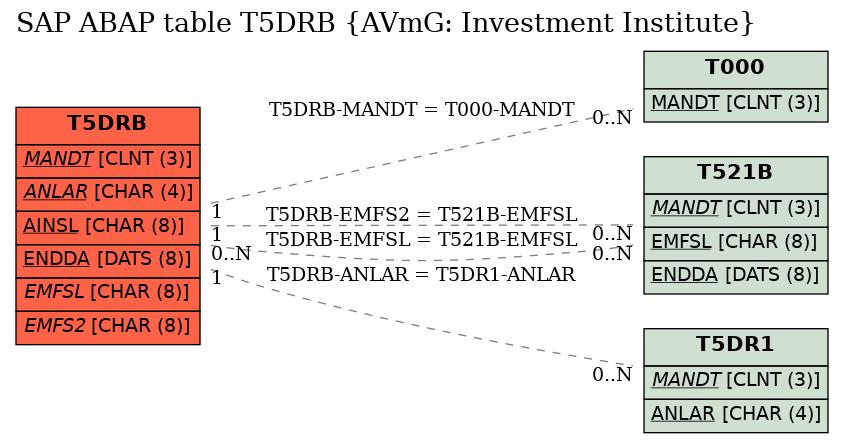 E-R Diagram for table T5DRB (AVmG: Investment Institute)