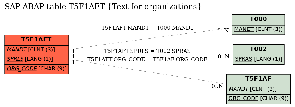 E-R Diagram for table T5F1AFT (Text for organizations)