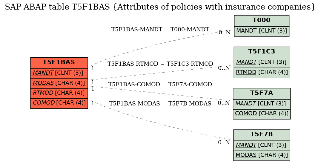 E-R Diagram for table T5F1BAS (Attributes of policies with insurance companies)