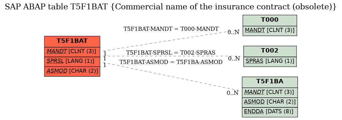 E-R Diagram for table T5F1BAT (Commercial name of the insurance contract (obsolete))
