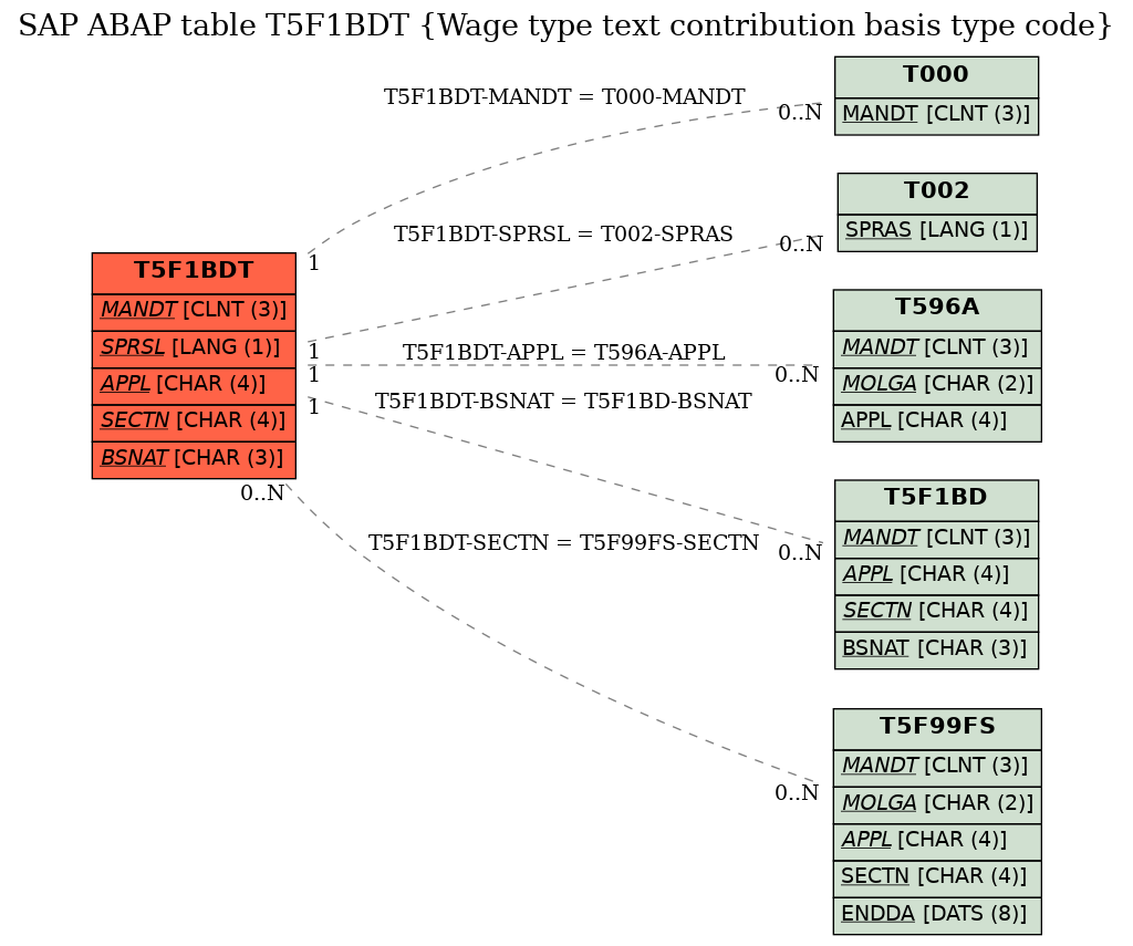 E-R Diagram for table T5F1BDT (Wage type text contribution basis type code)