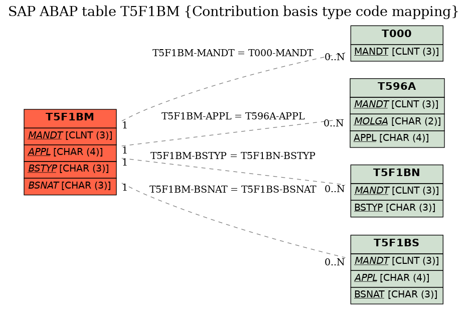 E-R Diagram for table T5F1BM (Contribution basis type code mapping)