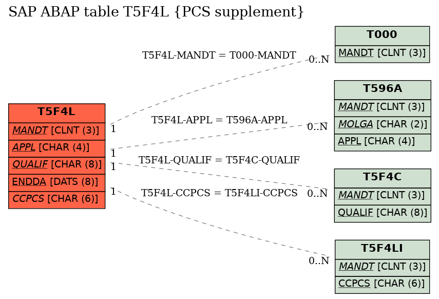 E-R Diagram for table T5F4L (PCS supplement)