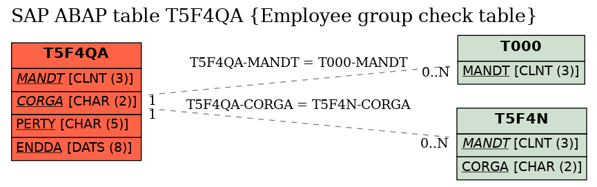 E-R Diagram for table T5F4QA (Employee group check table)