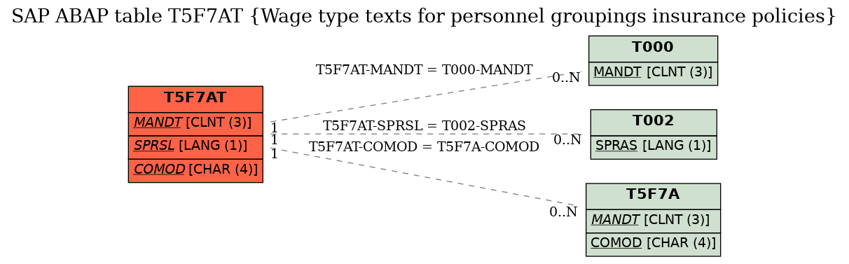 E-R Diagram for table T5F7AT (Wage type texts for personnel groupings insurance policies)