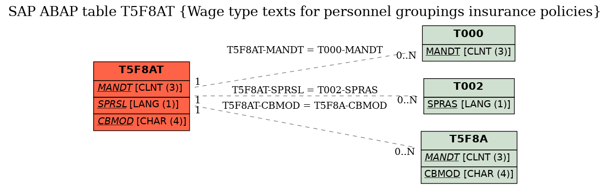 E-R Diagram for table T5F8AT (Wage type texts for personnel groupings insurance policies)