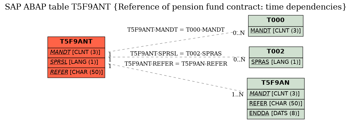 E-R Diagram for table T5F9ANT (Reference of pension fund contract: time dependencies)