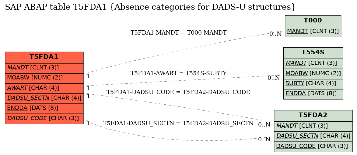 E-R Diagram for table T5FDA1 (Absence categories for DADS-U structures)