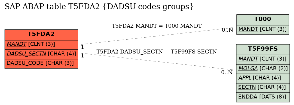 E-R Diagram for table T5FDA2 (DADSU codes groups)