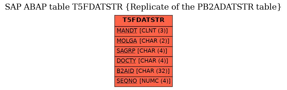 E-R Diagram for table T5FDATSTR (Replicate of the PB2ADATSTR table)