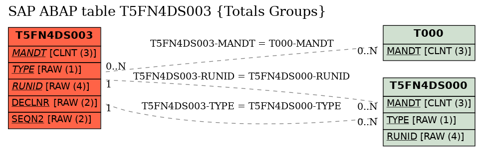 E-R Diagram for table T5FN4DS003 (Totals Groups)