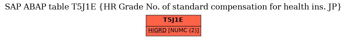 E-R Diagram for table T5J1E (HR Grade No. of standard compensation for health ins. JP)