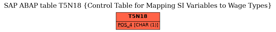 E-R Diagram for table T5N18 (Control Table for Mapping SI Variables to Wage Types)