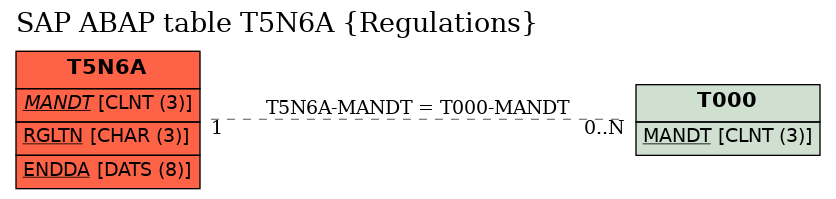 E-R Diagram for table T5N6A (Regulations)