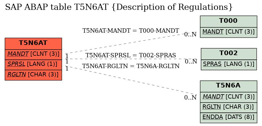 E-R Diagram for table T5N6AT (Description of Regulations)