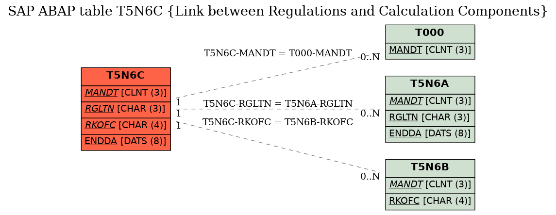 E-R Diagram for table T5N6C (Link between Regulations and Calculation Components)