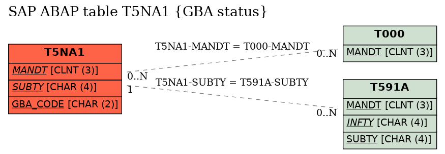 E-R Diagram for table T5NA1 (GBA status)