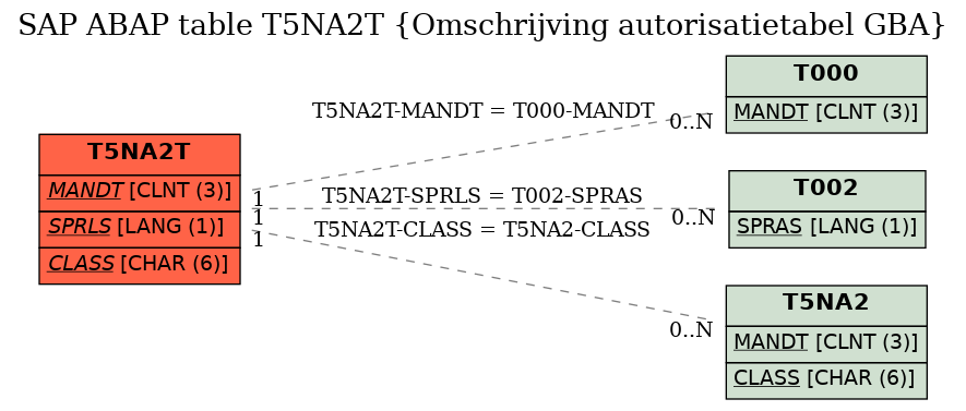 E-R Diagram for table T5NA2T (Omschrijving autorisatietabel GBA)
