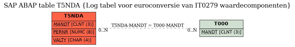 E-R Diagram for table T5NDA (Log tabel voor euroconversie van IT0279 waardecomponenten)