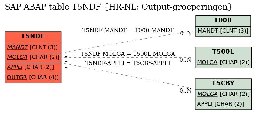 E-R Diagram for table T5NDF (HR-NL: Output-groeperingen)