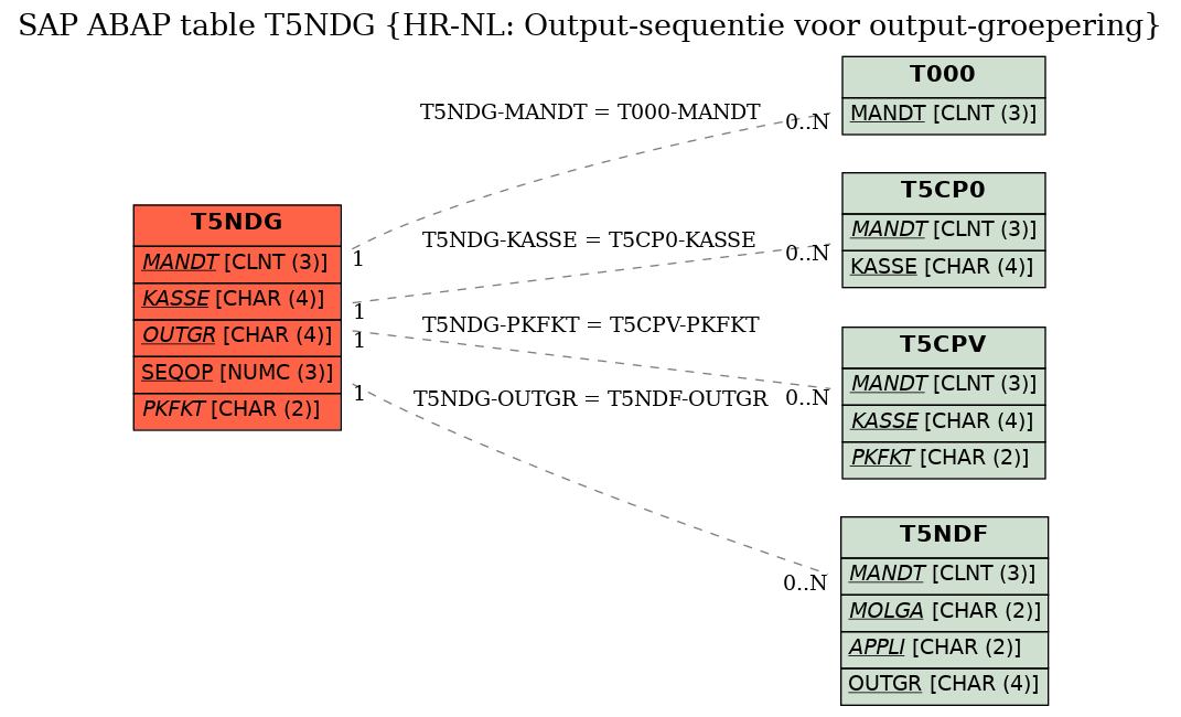 E-R Diagram for table T5NDG (HR-NL: Output-sequentie voor output-groepering)