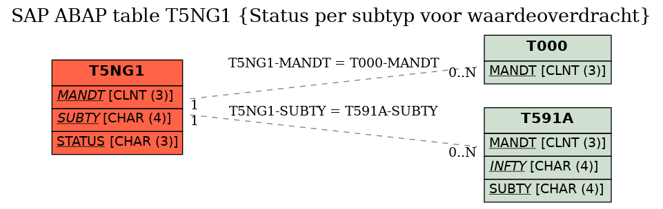 E-R Diagram for table T5NG1 (Status per subtyp voor waardeoverdracht)
