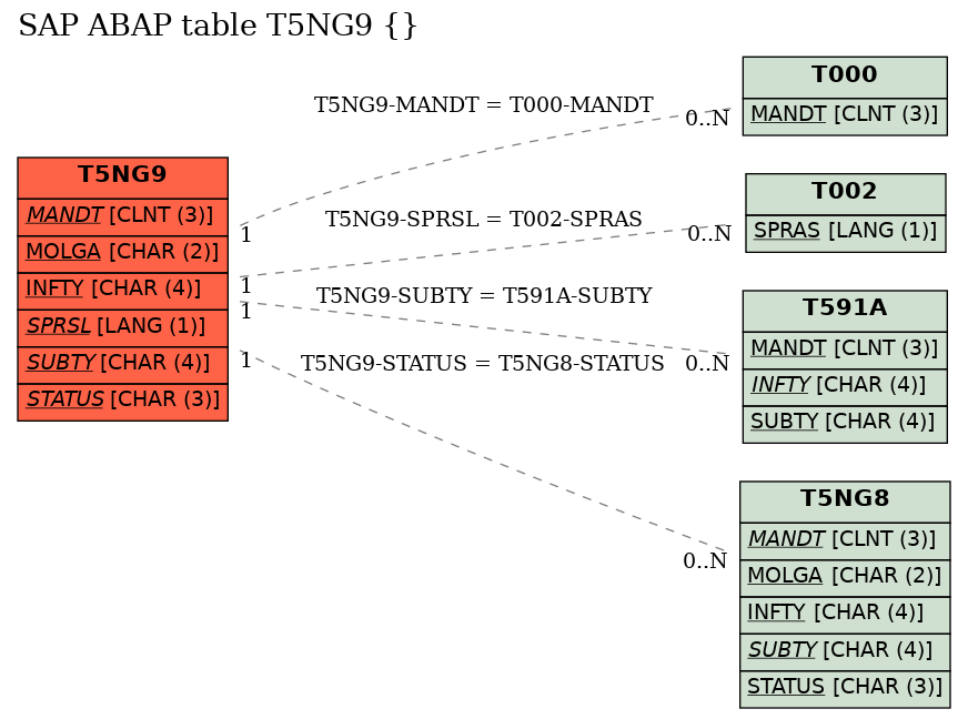 E-R Diagram for table T5NG9 ()