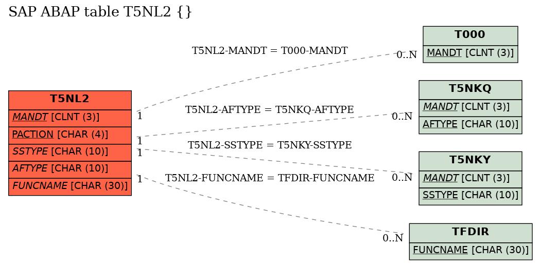 E-R Diagram for table T5NL2 ()