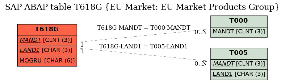 E-R Diagram for table T618G (EU Market: EU Market Products Group)