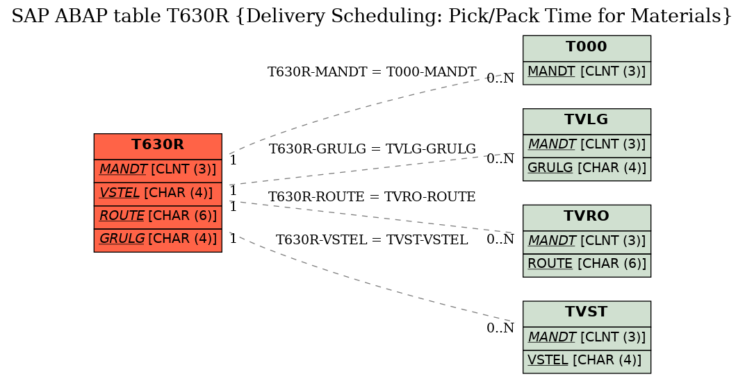 SAP ABAP Table T630R (Delivery Scheduling: Pick/Pack Time