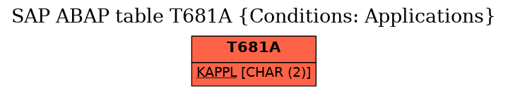 E-R Diagram for table T681A (Conditions: Applications)