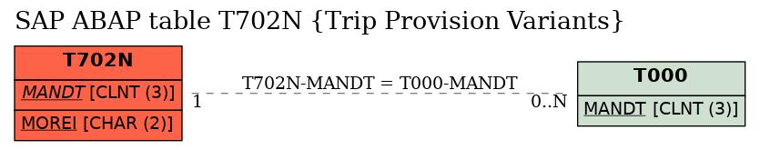 online store 63698 c573c SAP ABAP Table Field T702N-B23 (Receipt accounting item 23 ...