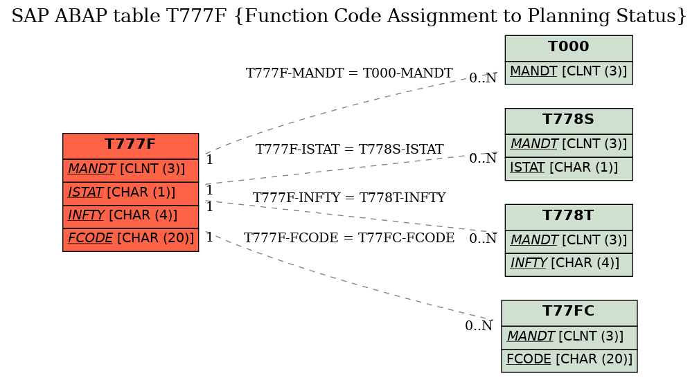 SAP ABAP Table T777F (Function Code Assignment to Planning