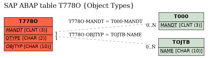 E-R Diagram for table T778O (Object Types)