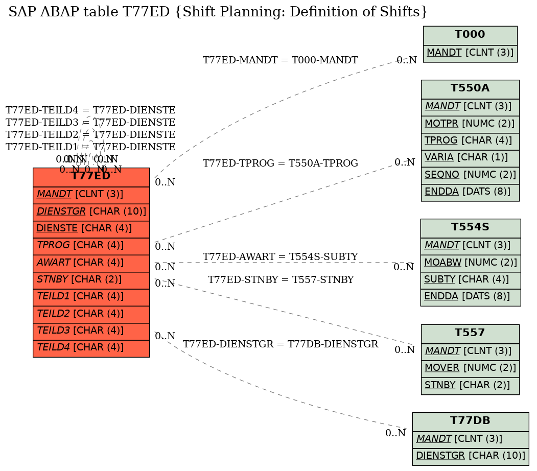 SAP ABAP Table T77ED (Shift Planning: Definition of Shifts) - SAP Datasheet  - The Best Online SAP Object Repository