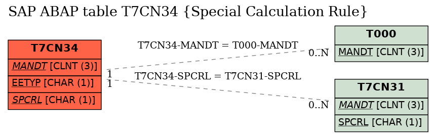 E-R Diagram for table T7CN34 (Special Calculation Rule)