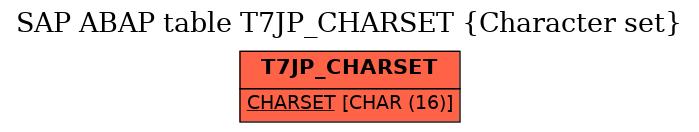 E-R Diagram for table T7JP_CHARSET (Character set)
