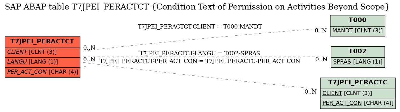 E-R Diagram for table T7JPEI_PERACTCT (Condition Text of Permission on Activities Beyond Scope)