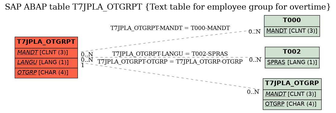 E-R Diagram for table T7JPLA_OTGRPT (Text table for employee group for overtime)