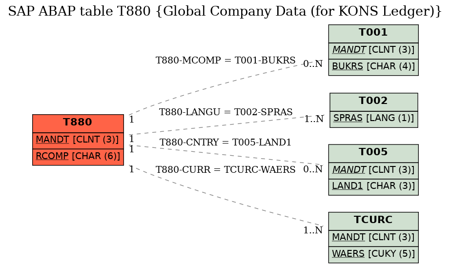 E-R Diagram for table T880 (Global Company Data (for KONS Ledger))