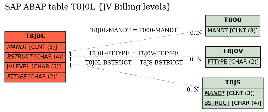 E-R Diagram for table T8J0L (JV Billing levels)