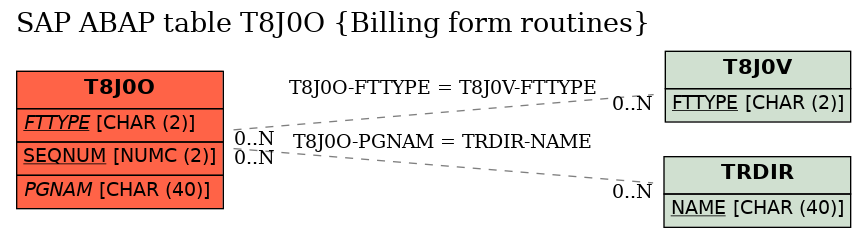 E-R Diagram for table T8J0O (Billing form routines)