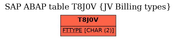 E-R Diagram for table T8J0V (JV Billing types)