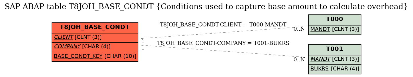 E-R Diagram for table T8JOH_BASE_CONDT (Conditions used to capture base amount to calculate overhead)