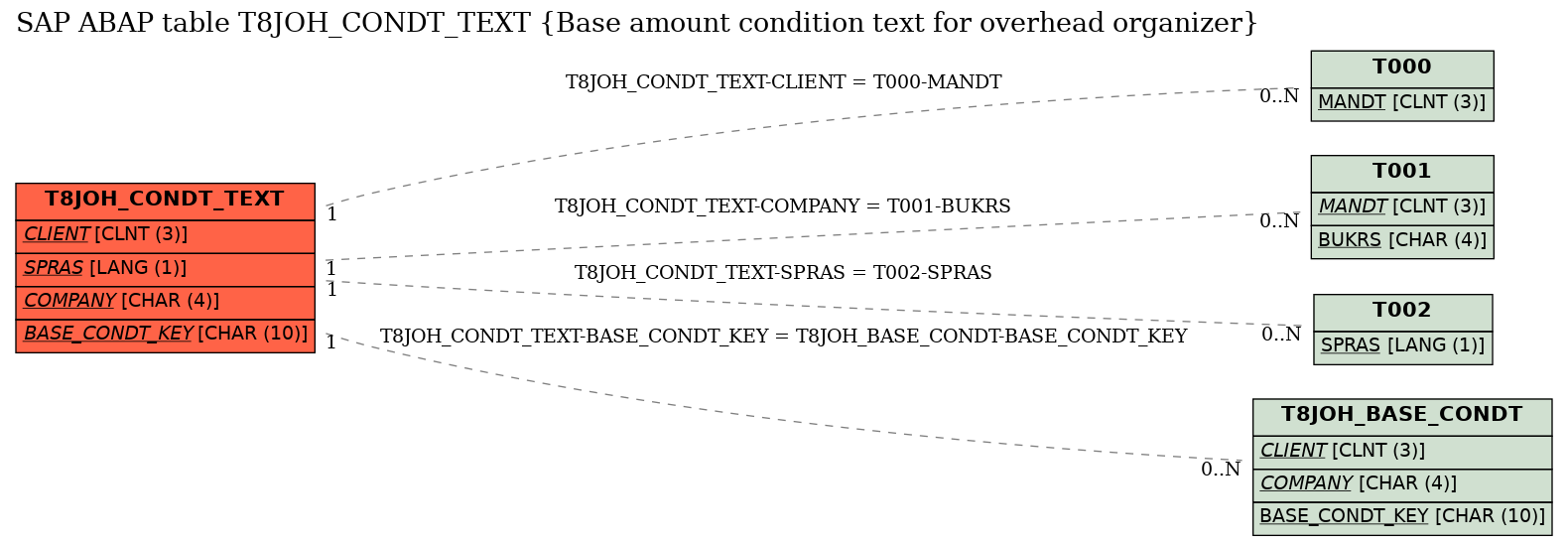 E-R Diagram for table T8JOH_CONDT_TEXT (Base amount condition text for overhead organizer)