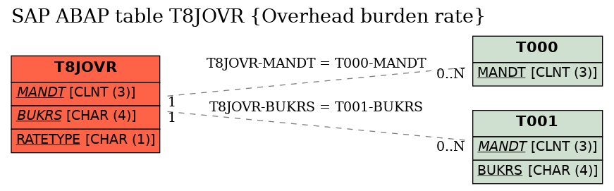 E-R Diagram for table T8JOVR (Overhead burden rate)