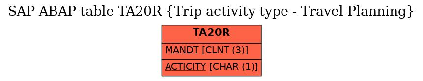Sap Activity Type Table