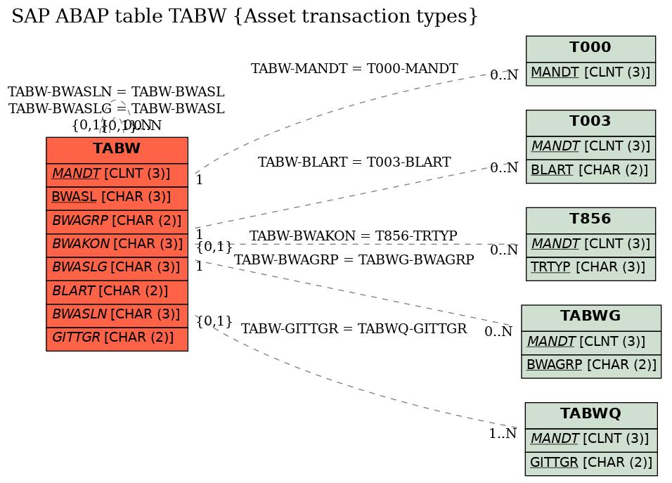 E-R Diagram for table TABW (Asset transaction types)