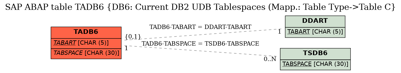 SAP ABAP Table Field TADB6-TABSPACE (DB6: Tablespace Name